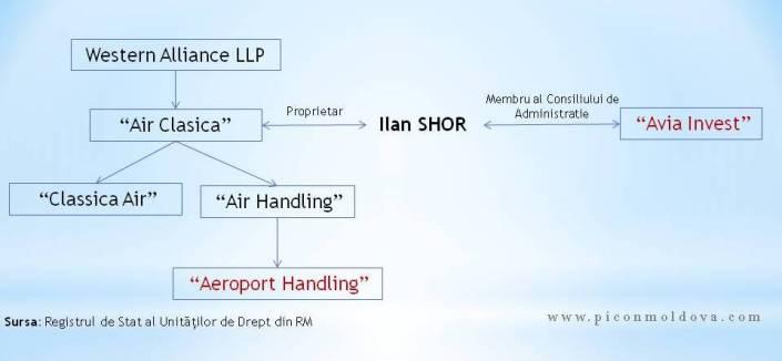 Schemă: Legătura dintre Aeroport Handling și Avia Invest